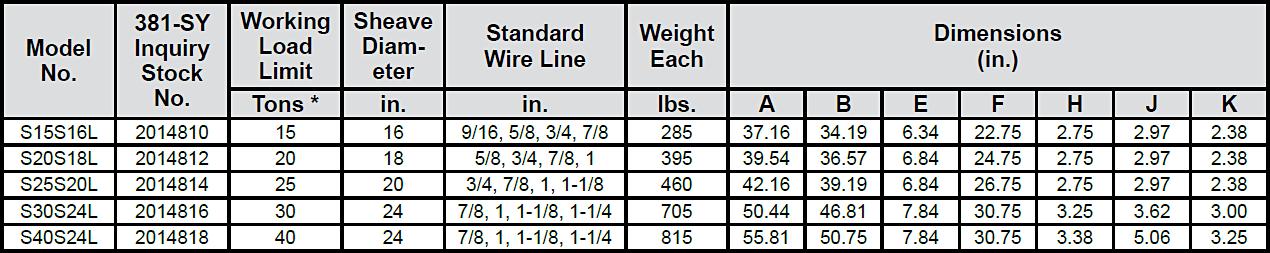 381-SY Scrap Handling Blocks Specs