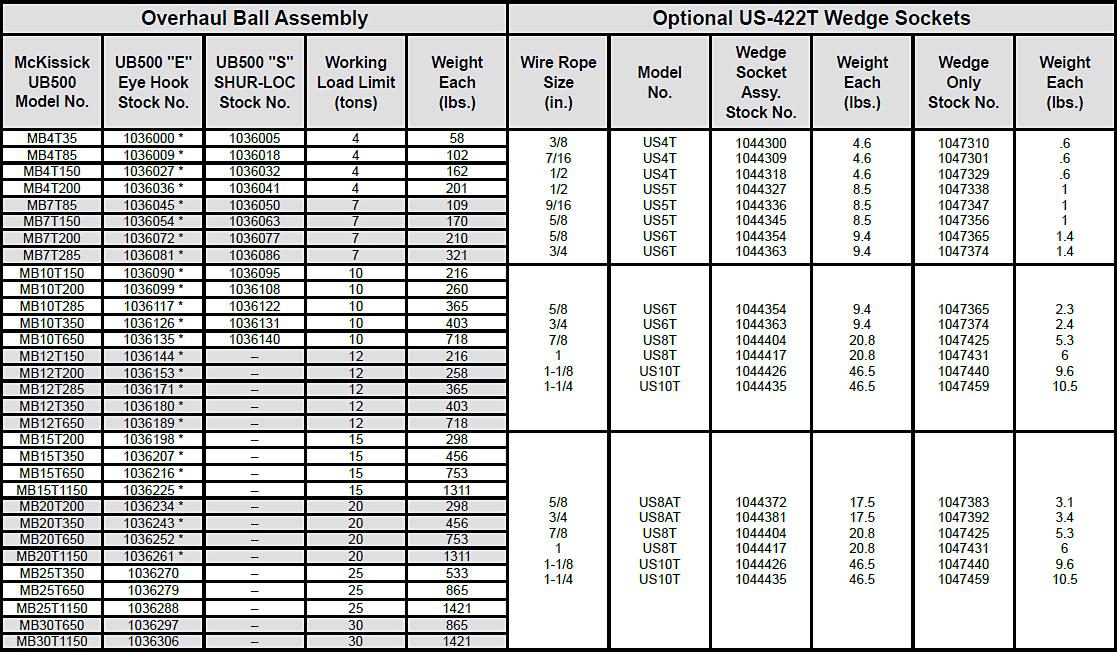 UB500 Top Swivel Overhaul Balls Specs