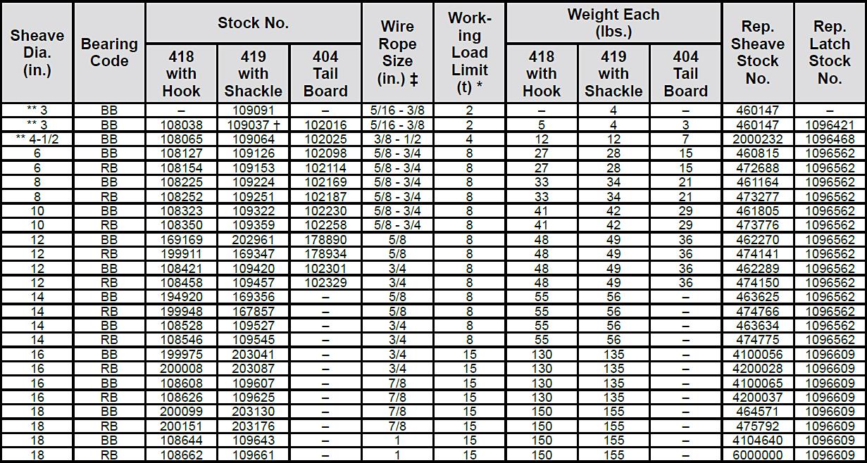 418 / 419 / 404 Snatch Blocks Specs