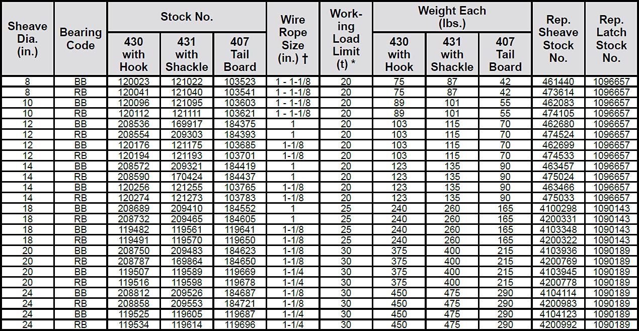 430 / 431 / 407 Snatch Blocks Specs