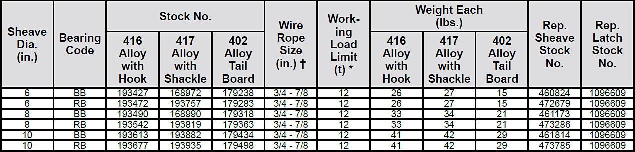 416 / 417 / 402 Alloy Snatch Blocks Diagram