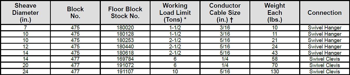 475 / 477 Floor Well Logger's Blocks Specs