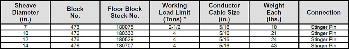 476 Top Well Logger's Blocks Specs