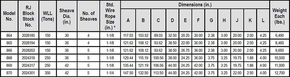 RJ Style Drilling Blocks Specs