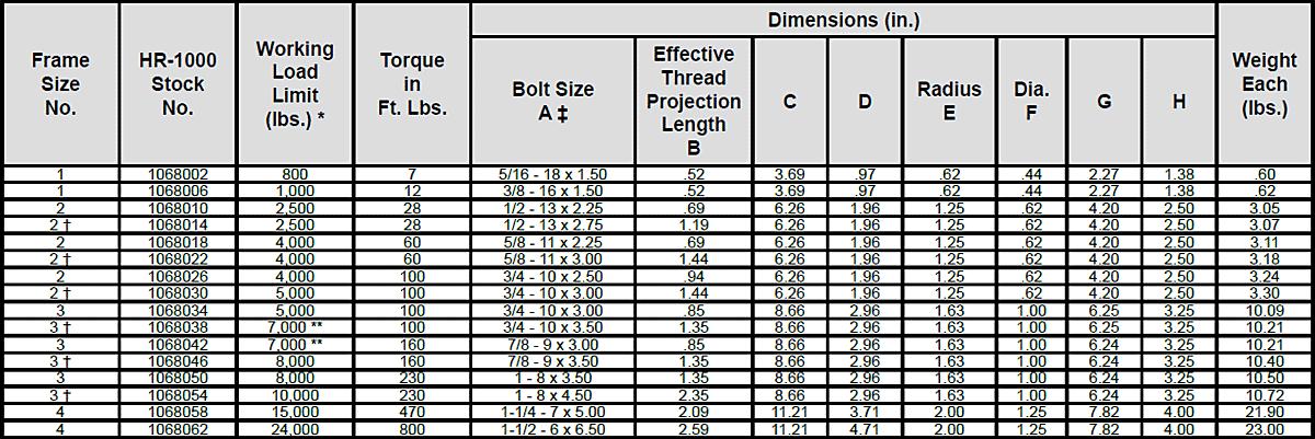 Heavy Lift Swivel Hoist Rings Specs
