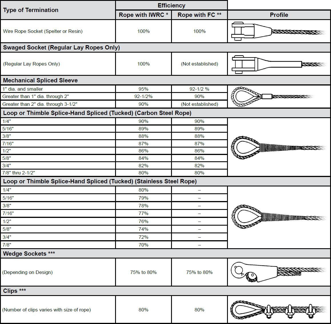 Terminal Efficiencies (Approximate) chart