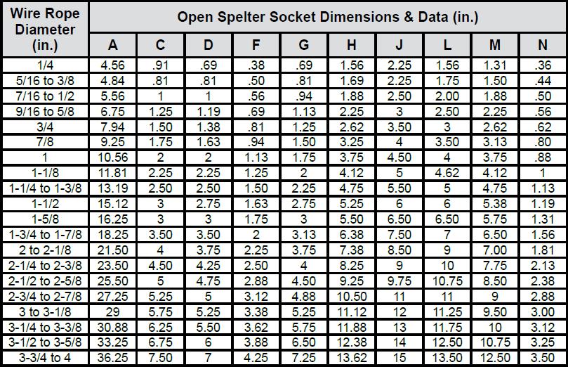 Spelter Socket Assemblies (Boom Pendants) chart 2