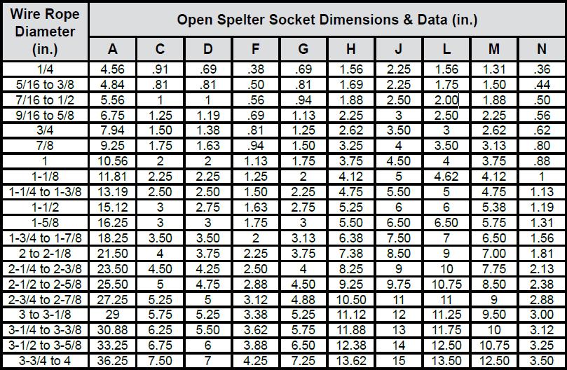 Open & Closed Spelter Sockets chart
