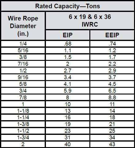 Swaged Socket Assemblies (Boom Pendants) chart 3