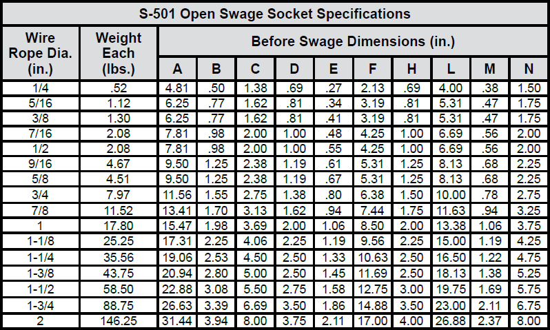 Open & Closed Swage Sockets chart 1