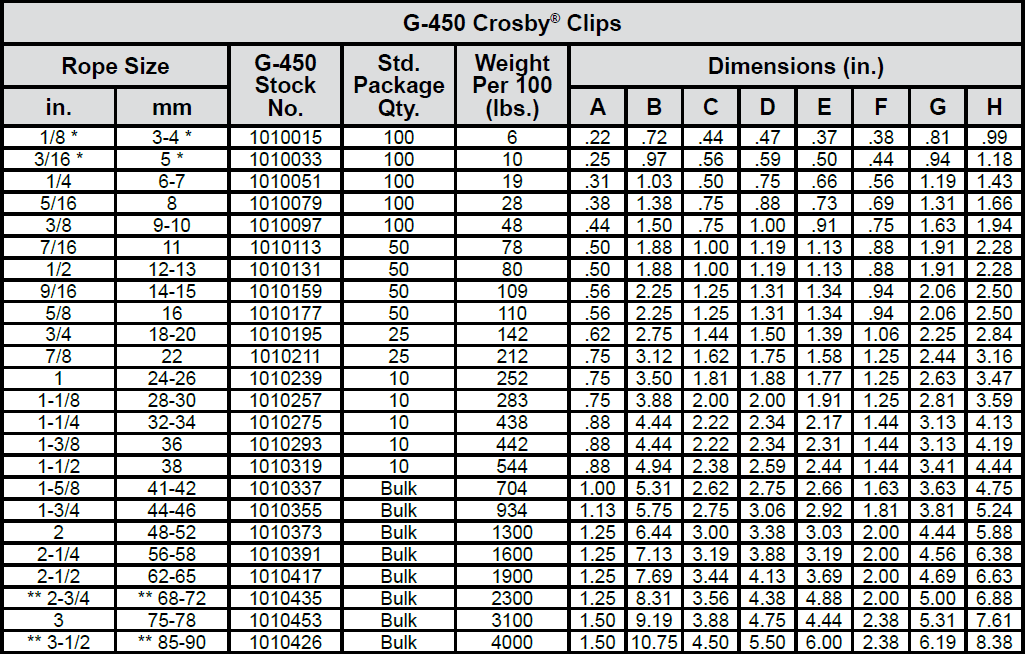 Forged Wire Rope Clips chart