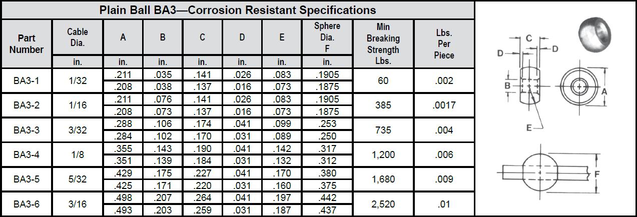 Plain Ball BA3—Corrosion Resistant chart