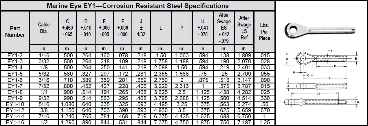 Marine Eye EY1—Corrosion Resistant Steel chart