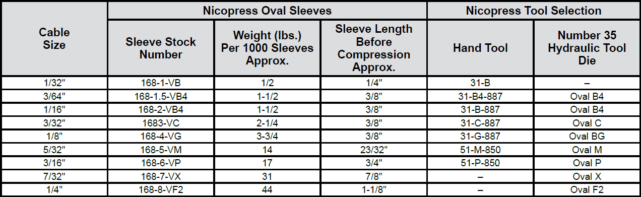 Stainless Steel Oval Sleeves chart