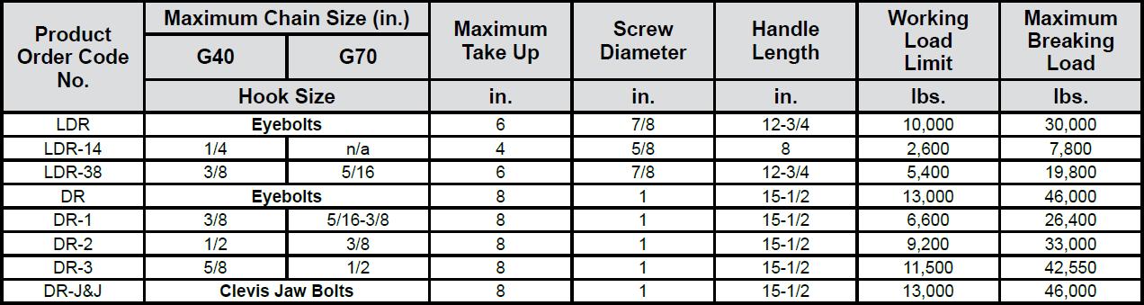 Ratchet Type Load Binder (Durabilt) Specs