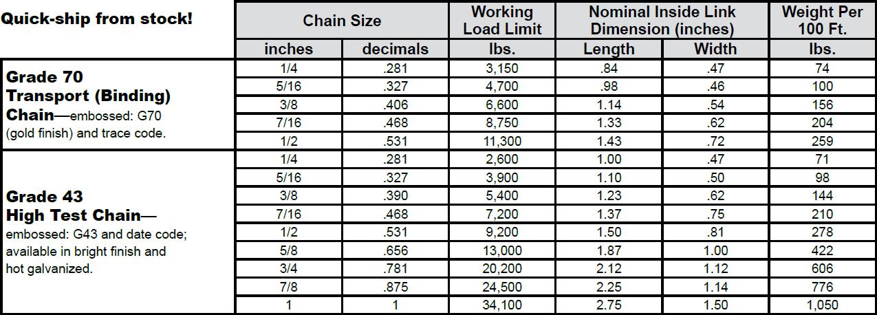 Transport—Grade 70 & High Test—Grade 43 Chains (CM) Specs