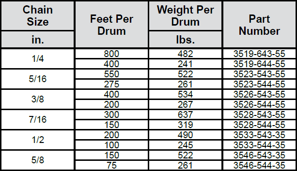 Transport (Binding) Chain—Grade 70 (Laclede) Drums