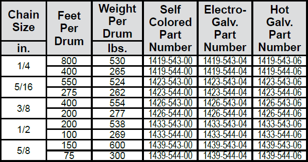 High Test Chain—Grade 43 (Laclede) Drums