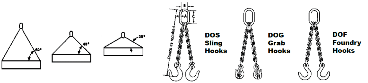 Herc-Alloy 1000 Double Chain Slings Diagram
