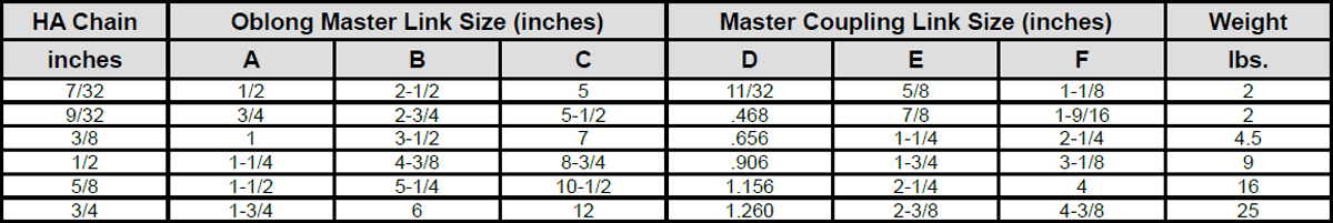 Herc-Alloy 1000 Oblong Master Link Sub-Assembly Specs