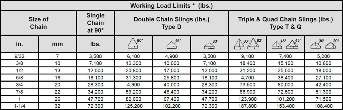Peerless Kuplex® Grade 80 Chain Slings—Specs