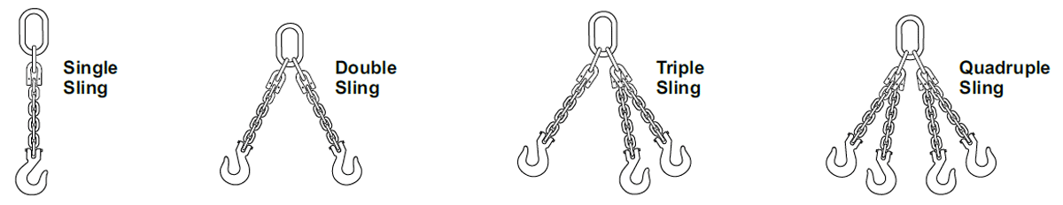 Accoloy® Kuplex® Component Reference Slings