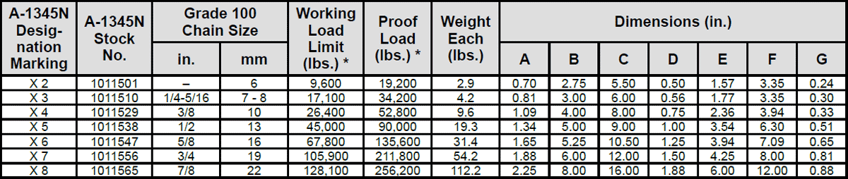Grade 100 A-1345N Master Link Assembly Specs