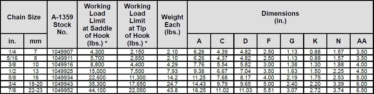 Grade 100 A-1359 Clevis Foundry Hook Specs