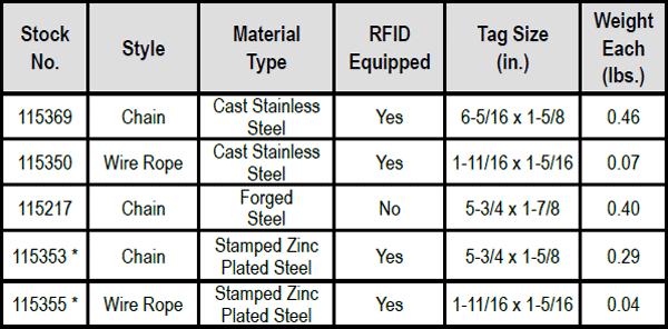 Sling Identification Tag Kits Specs 2