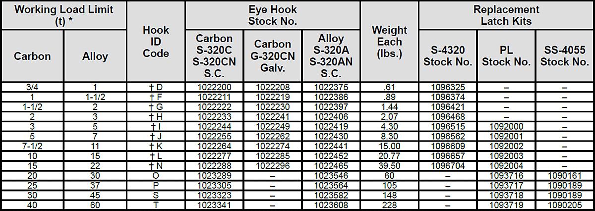 S-320 / S-320N Eye Hoist Hooks Specs