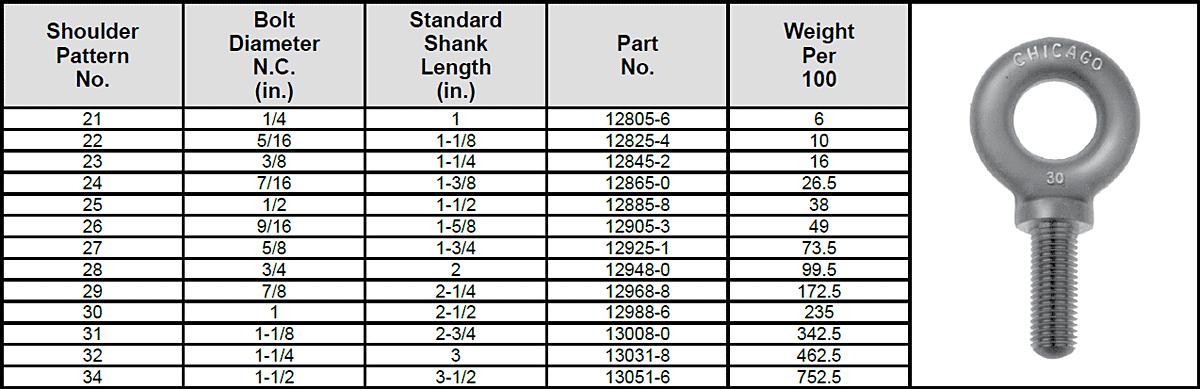 Forged Eye Bolts Standard Shank Lengths—Shoulder Pattern