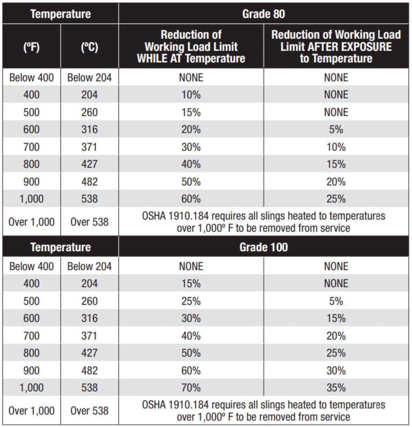 CM Temperature Chart Herc-Alloy