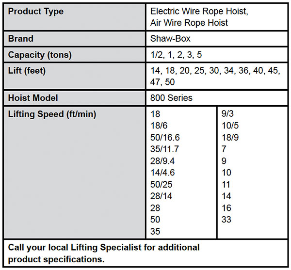 800 Series Wire Rope Hoist & Trolley—Double-Reeved Specs