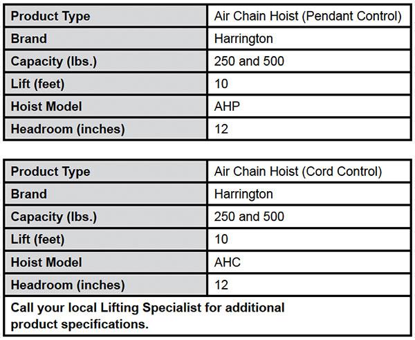 AH Mini-Cat Air Powered Hoists Specs