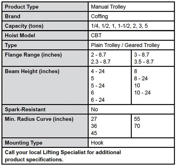 CBT Plain & Geared Trolleys (Coffing) Specs