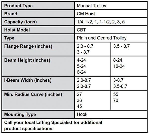 CBT Plain & Geared Trolleys (CM) Specs