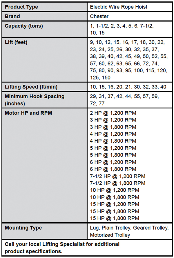 Electric Wire Rope Hoists (Chester) Specs