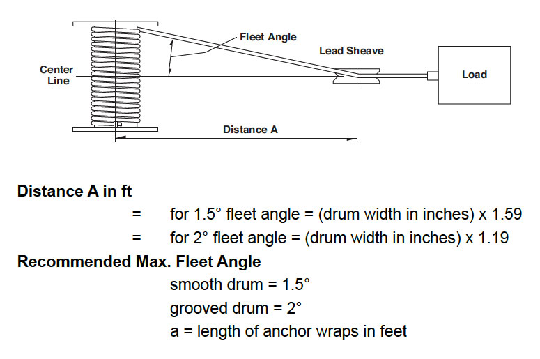 Engineering Information Winches Thern