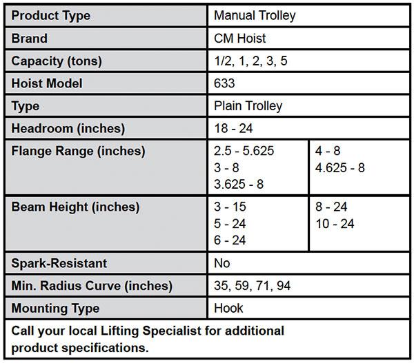 Series 633 Wide Range Trolley Specs