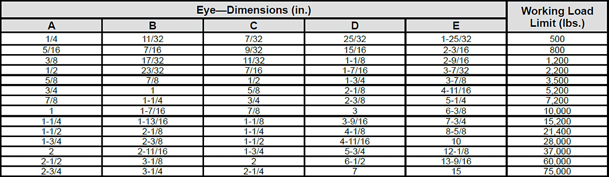 Eye—Dimensions & Strength