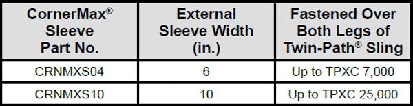 CornerMax® Sleeves: Engineered Cut Protection Specs