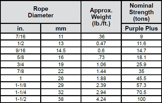 8x19 Bright Wire Rope Rotation Resistant - Steel Core chart