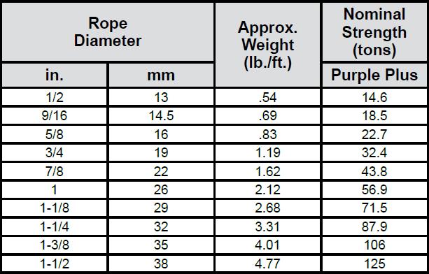 Rotation-Resistant Ropes: Super Flex PAC 19