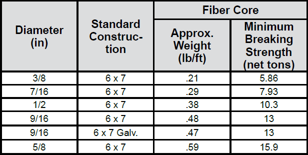 6 x 7 Sand Lines & Swabbing Lines chart