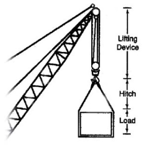 Useful Guidelines For The Rigger Diagram 1