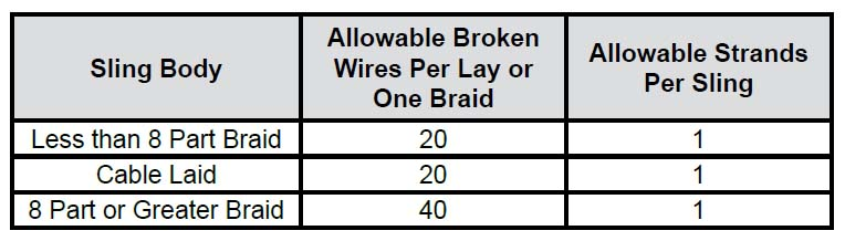 Wire Rope Sling Inspection Criteria Specs