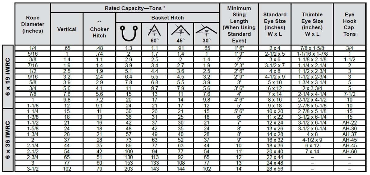Single-Part Body Mechanically Spliced Wire Rope Slings Specs