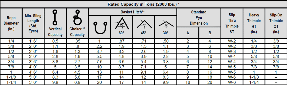 Cable Laid Wire Rope Slings Specs