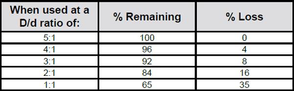 Cable Laid Grommets Reduction Chart