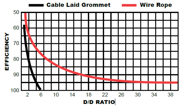 Cable Laid Grommets Reduction in Strength